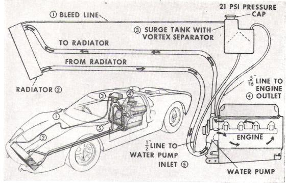 SLC Cooling Questions-attachment-gt40-vent-lines-jpg