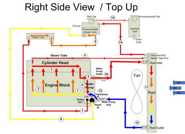 Radiator Vent Line-cooling-system-jpg