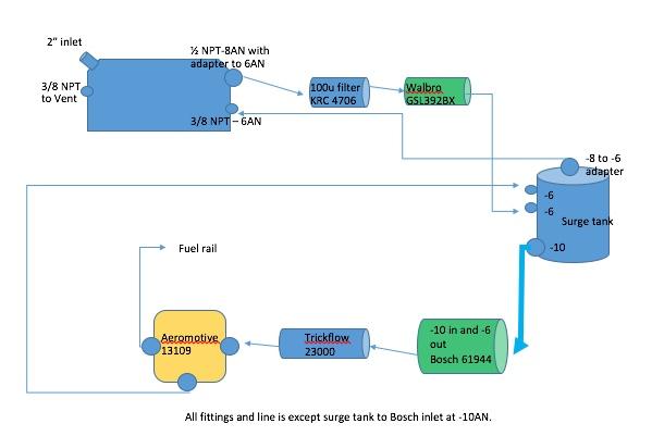 Steve's GT-R Build Thread-fuel-sys-diagram-jpeg
