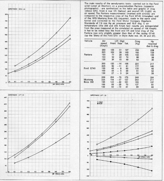 Aerodynamic Data for GT40s-liftdrag-jpg