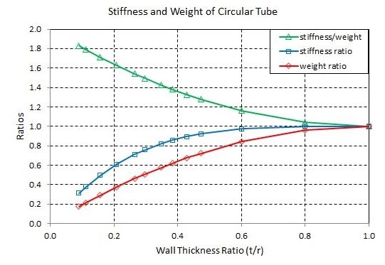 Stiffness and Weight of Circular Tube.jpg