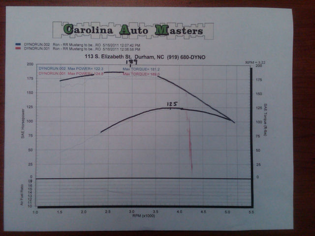 Sn-95 3 8L Dyno Sheets Thread - MustangForums com